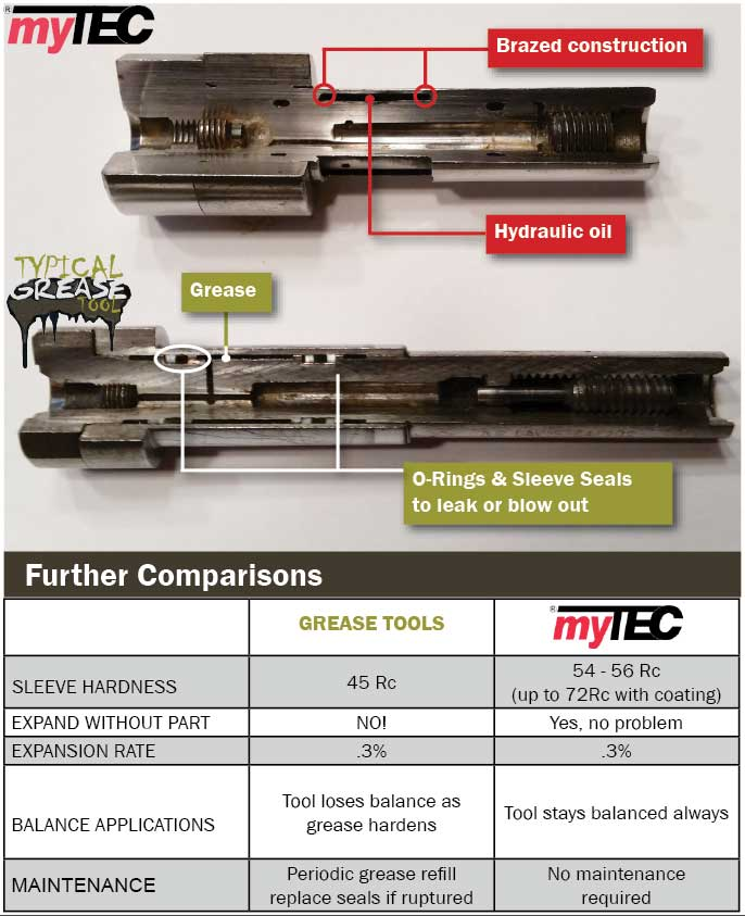 "while ""grease arbor"" manufacturers would like to claim that a brazed tool such as those produced by MyTEC lose pressure over time and must be refilled by an authorized repair facility like Euro-Tech or the factory, nothing can be farther from the truth. With no sleeve seals to leak, even under extreme conditions such as actuation without a workpiece, a brazed arbor is capable of hundreds of thousands of trouble-free actuations."